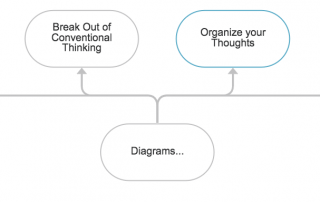 Visual Thinking Diagram