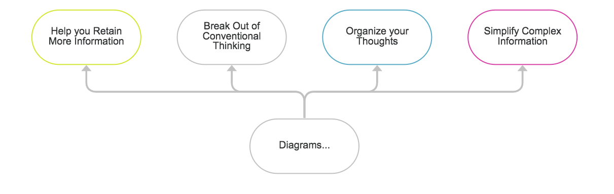 Visual Thinking Diagram