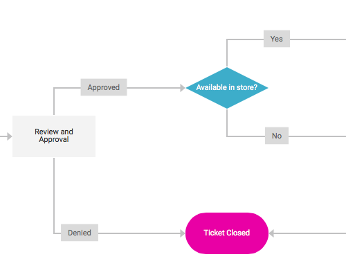 customer service flowcharts for a service request