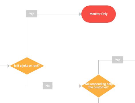 customer service social media flowcharts